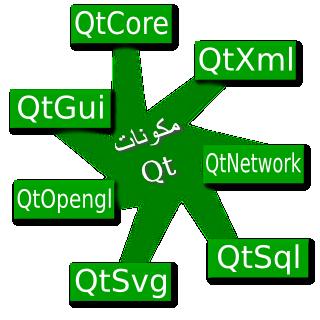 تعليم البرمجة الرسومية في PyQt4 [أعجوبة]